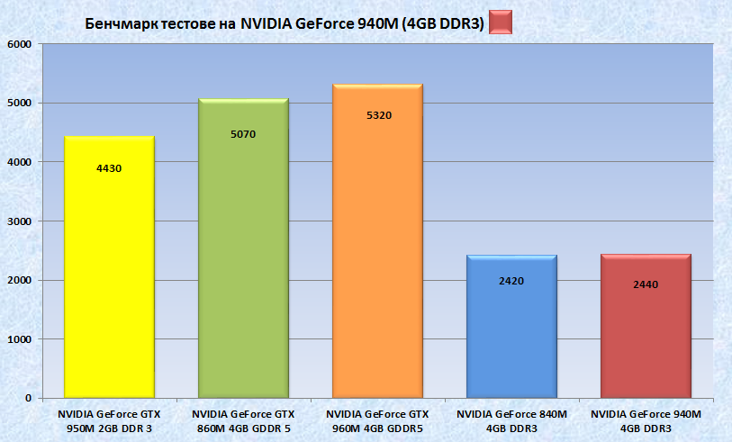 NVIDIA GeForce 940M