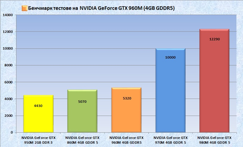 GeForce GTX 960M bench